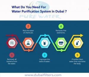 water purifier in dubai